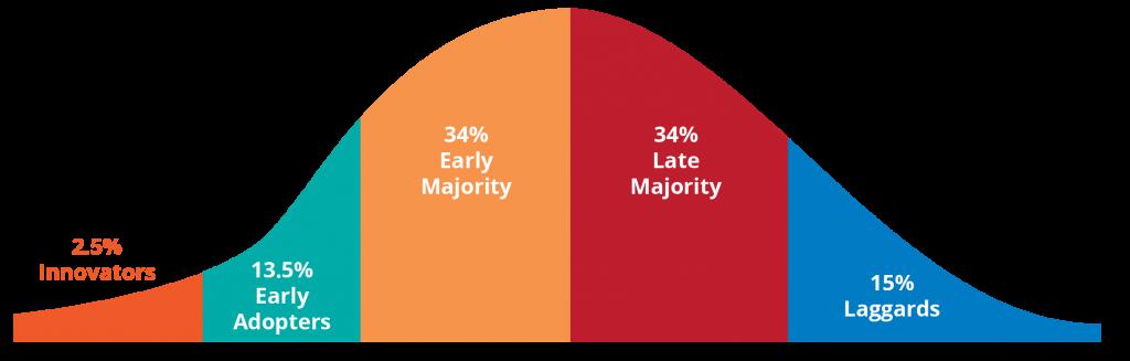 怎么快速估算一个产品的活跃用户数量?以 Twitter 为例 2