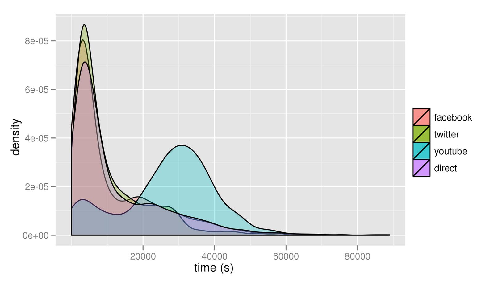 怎么快速估算一个产品的活跃用户数量?以 Twitter 为例 3